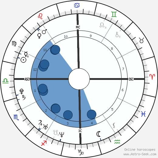 Gabrielle Ferrer wikipedia, horoscope, astrology, instagram