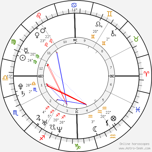 Gabrielle Ferrer birth chart, biography, wikipedia 2019, 2020