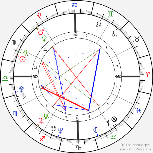 Gabrielle Ferrer astro natal birth chart, Gabrielle Ferrer horoscope, astrology