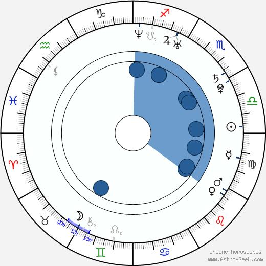 Jeon Hye-bin wikipedia, horoscope, astrology, instagram