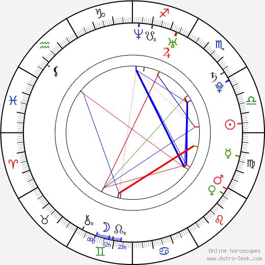 Jan Gassmann birth chart, Jan Gassmann astro natal horoscope, astrology