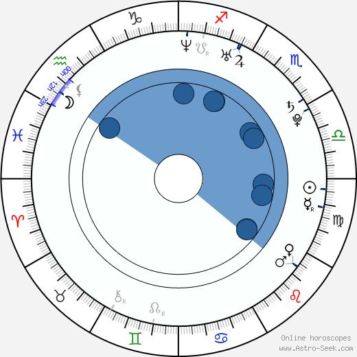 Joni Pitkänen wikipedia, horoscope, astrology, instagram