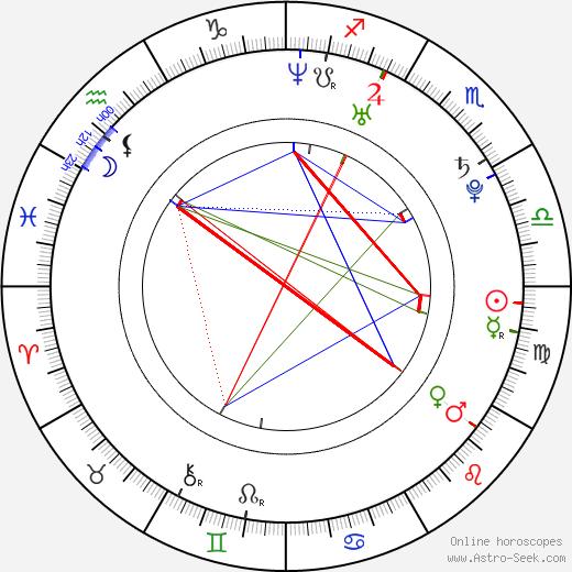 Joni Pitkänen birth chart, Joni Pitkänen astro natal horoscope, astrology