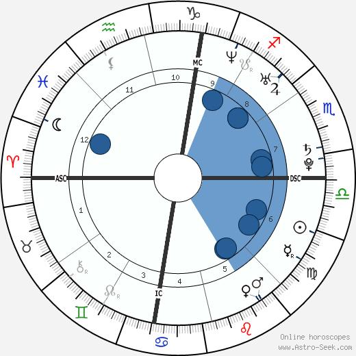 Julie Sund wikipedia, horoscope, astrology, instagram
