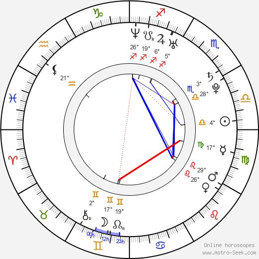 Julissa Bermudez birth chart, biography, wikipedia 2019, 2020