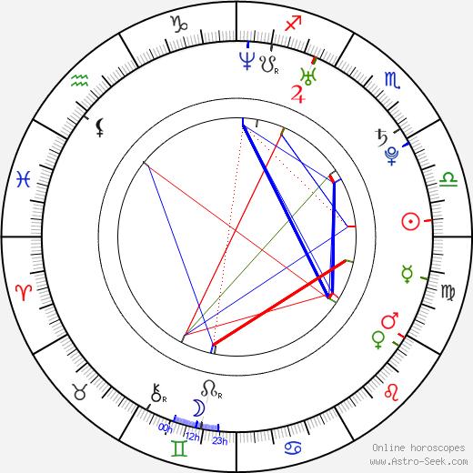 Julissa Bermudez birth chart, Julissa Bermudez astro natal horoscope, astrology