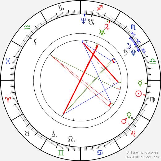 Katya Virshilas tema natale, oroscopo, Katya Virshilas oroscopi gratuiti, astrologia