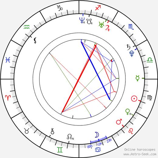 Konsta Väänänen birth chart, Konsta Väänänen astro natal horoscope, astrology