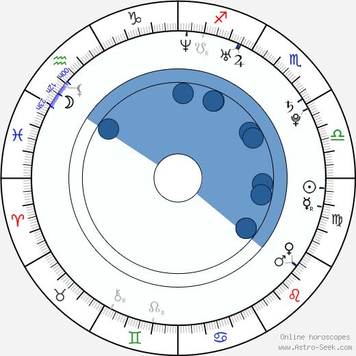 Laura Shields wikipedia, horoscope, astrology, instagram