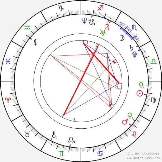Lennie Overgaard astro natal birth chart, Lennie Overgaard horoscope, astrology