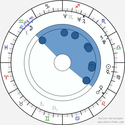Matěj Stropnický wikipedia, horoscope, astrology, instagram
