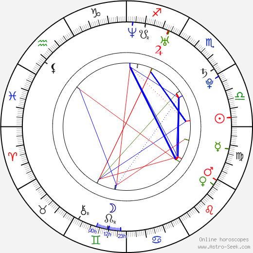 Mathew Botuchis astro natal birth chart, Mathew Botuchis horoscope, astrology