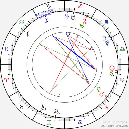Мишель Ломбардо Michelle Lombardo день рождения гороскоп, Michelle Lombardo Натальная карта онлайн