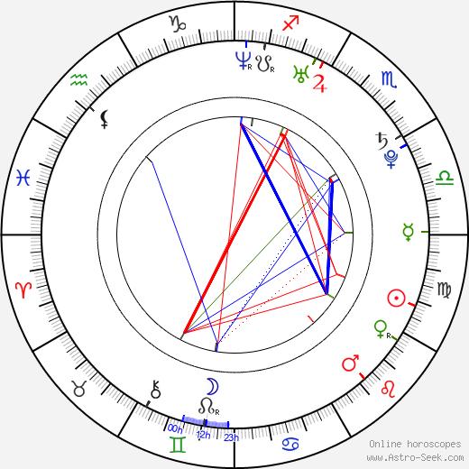 Monika Veselá birth chart, Monika Veselá astro natal horoscope, astrology