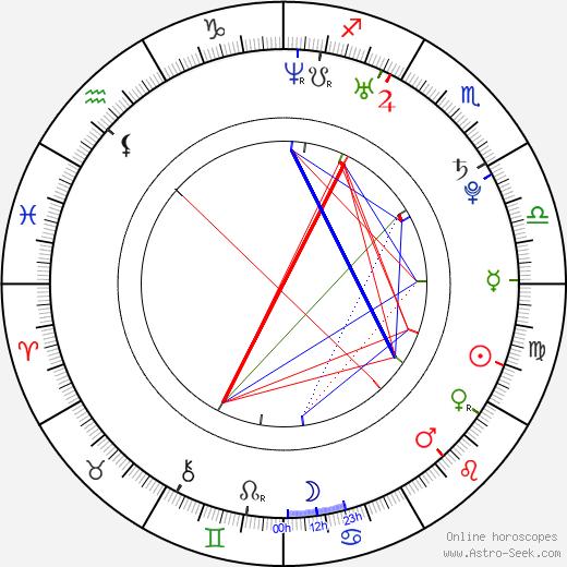 Roberto Urbina день рождения гороскоп, Roberto Urbina Натальная карта онлайн