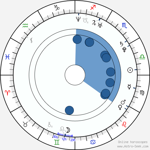 Sarah Scott wikipedia, horoscope, astrology, instagram