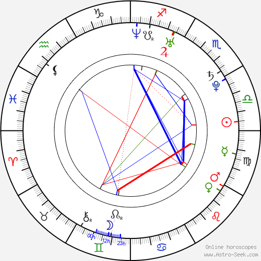 Sarah Wright astro natal birth chart, Sarah Wright horoscope, astrology