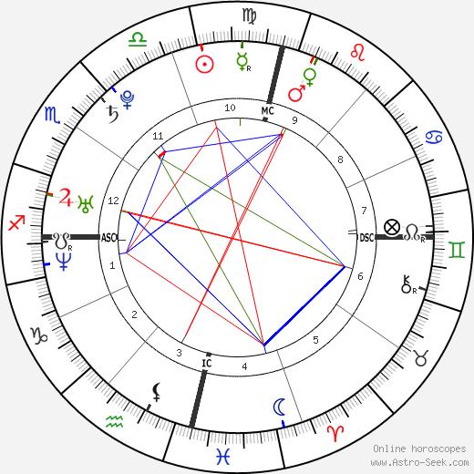 Shirley Canoletti tema natale, oroscopo, Shirley Canoletti oroscopi gratuiti, astrologia