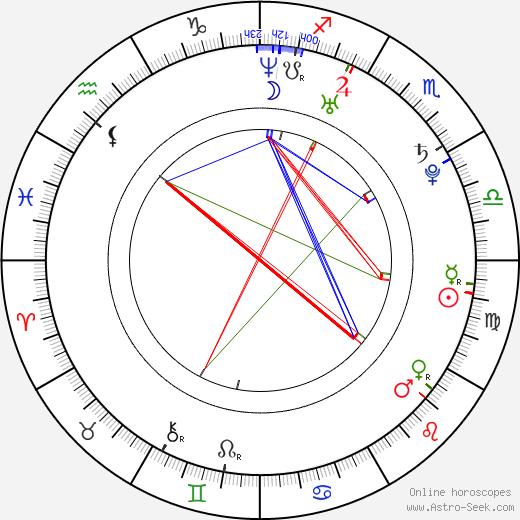 Viktor Savić tema natale, oroscopo, Viktor Savić oroscopi gratuiti, astrologia