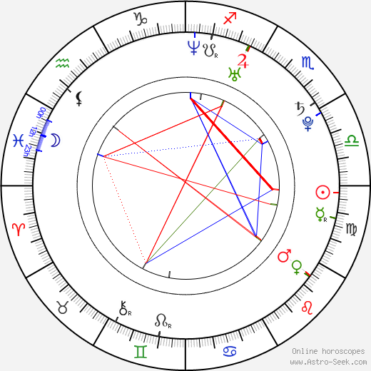 Yuna Itō astro natal birth chart, Yuna Itō horoscope, astrology