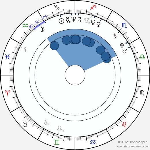 Akiharu Tsukiyama wikipedia, horoscope, astrology, instagram