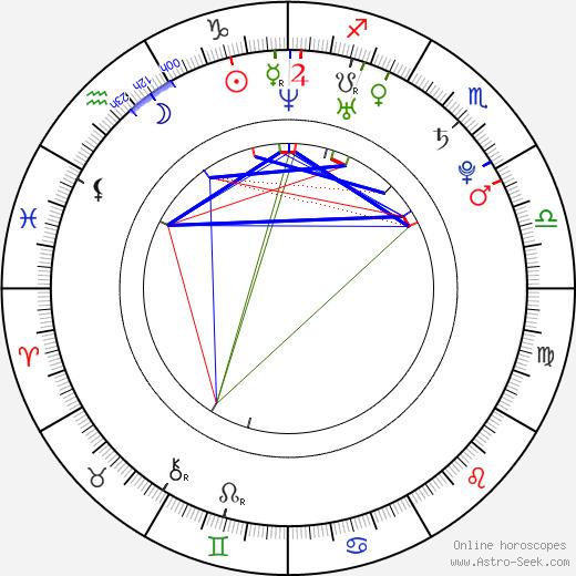 Akiharu Tsukiyama birth chart, Akiharu Tsukiyama astro natal horoscope, astrology