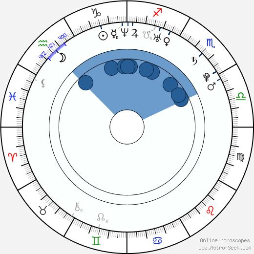 Amanda Hearst wikipedia, horoscope, astrology, instagram