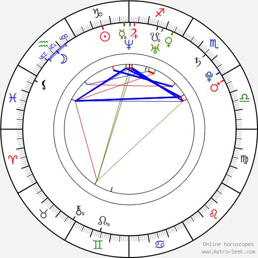 Amanda Hearst день рождения гороскоп, Amanda Hearst Натальная карта онлайн