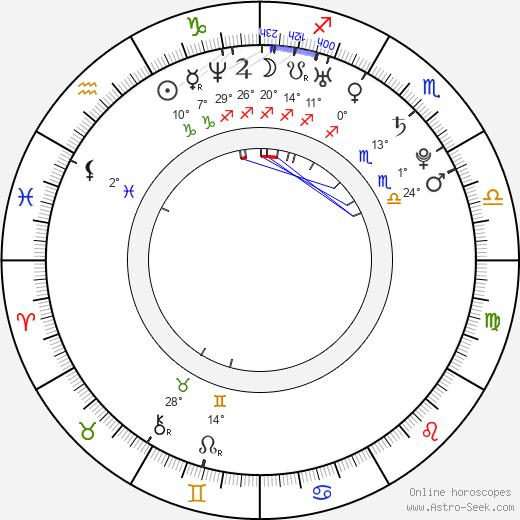 Annabel Scholey birth chart, biography, wikipedia 2020, 2021