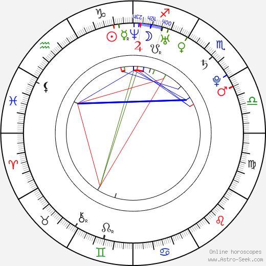 Annabel Scholey birth chart, Annabel Scholey astro natal horoscope, astrology