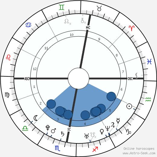 Arjen Robben wikipedia, horoscope, astrology, instagram