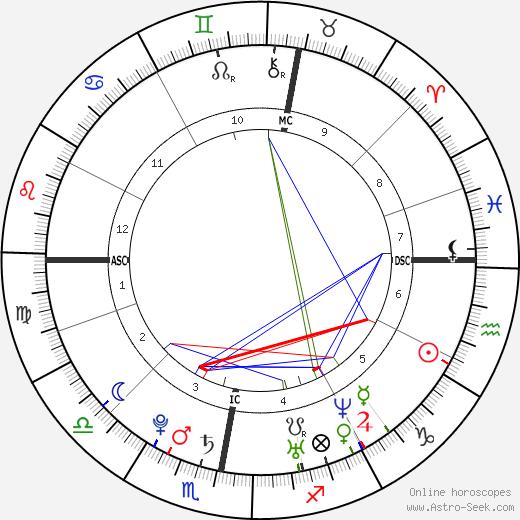 Arjen Robben astro natal birth chart, Arjen Robben horoscope, astrology