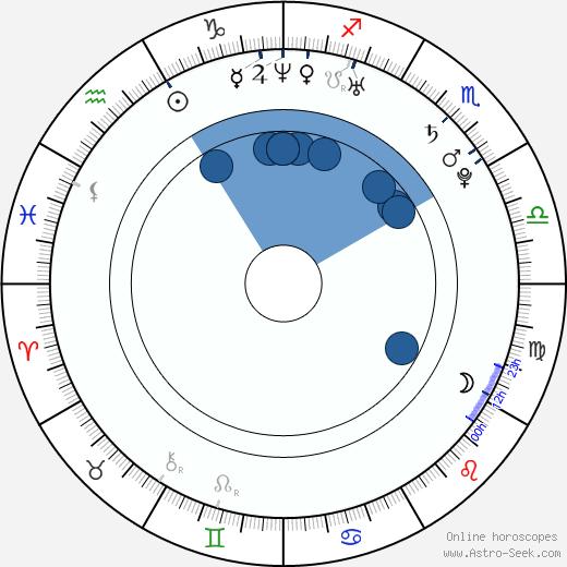 Bonnie McKee wikipedia, horoscope, astrology, instagram
