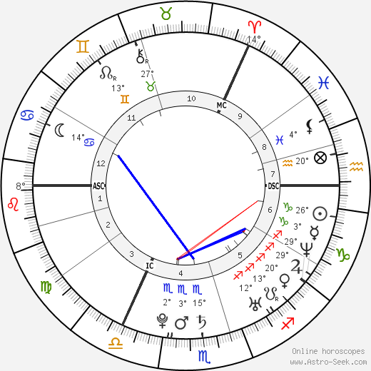 Calvin Harris birth chart, biography, wikipedia 2019, 2020