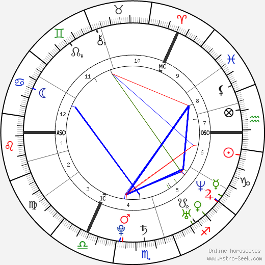 Calvin Harris birth chart, Calvin Harris astro natal horoscope, astrology