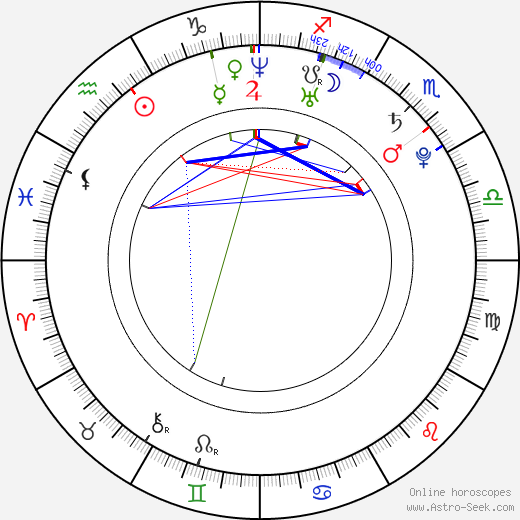 Dan Eckman birth chart, Dan Eckman astro natal horoscope, astrology