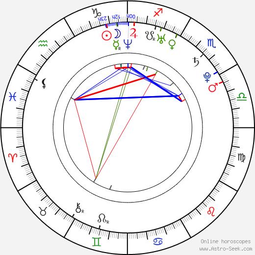 David Deveau день рождения гороскоп, David Deveau Натальная карта онлайн