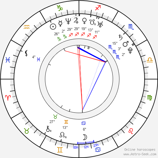 Gong Hyun Joo birth chart, biography, wikipedia 2017, 2018