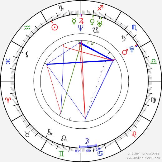 Gong Hyun Joo astro natal birth chart, Gong Hyun Joo horoscope, astrology