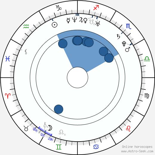Gosia Andrzejewicz wikipedia, horoscope, astrology, instagram