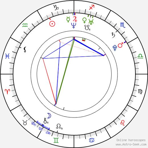 Гося Анджеевич Gosia Andrzejewicz день рождения гороскоп, Gosia Andrzejewicz Натальная карта онлайн