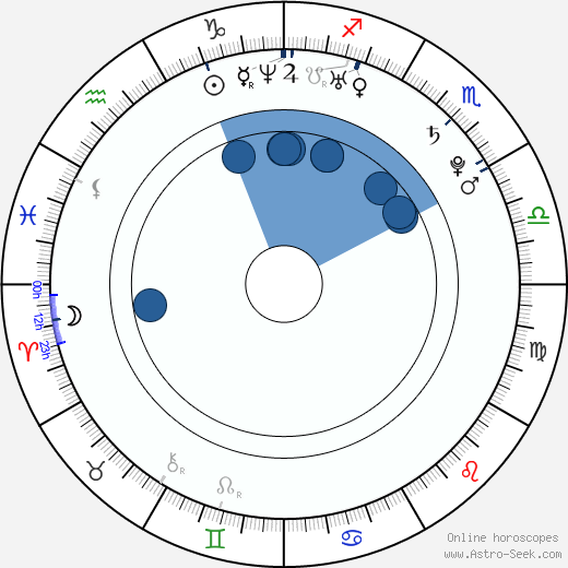Jana Defi wikipedia, horoscope, astrology, instagram