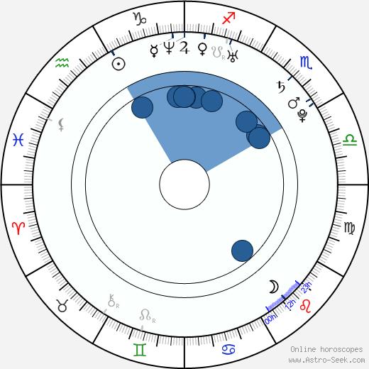 Jana Podlipná wikipedia, horoscope, astrology, instagram