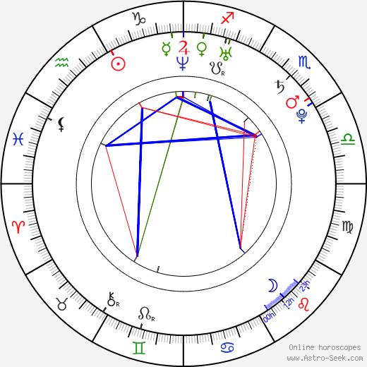 Jana Podlipná tema natale, oroscopo, Jana Podlipná oroscopi gratuiti, astrologia