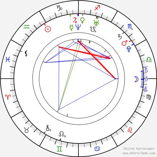 Jeremy Wade birth chart, Jeremy Wade astro natal horoscope, astrology