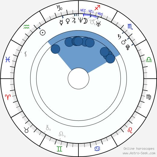 Jorge Fried Budnik wikipedia, horoscope, astrology, instagram