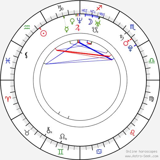 Jorge Fried Budnik tema natale, oroscopo, Jorge Fried Budnik oroscopi gratuiti, astrologia