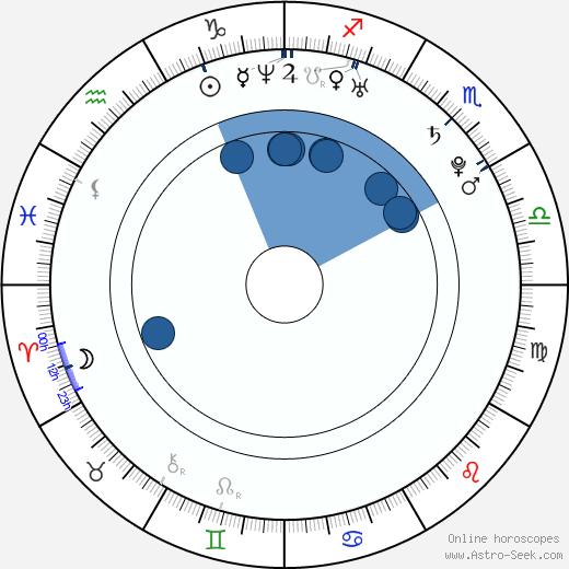 Katka Vendleková wikipedia, horoscope, astrology, instagram