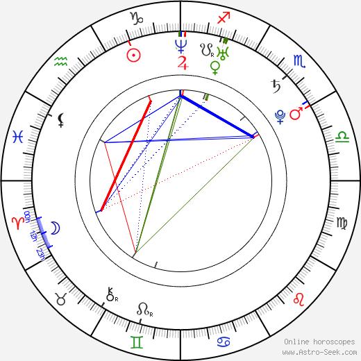 Katka Vendleková astro natal birth chart, Katka Vendleková horoscope, astrology