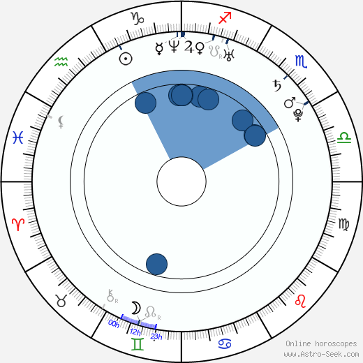 Keiran Lee wikipedia, horoscope, astrology, instagram